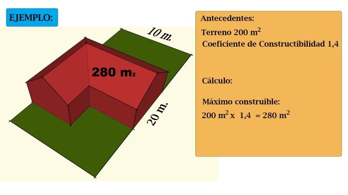 Coeficiente-Constructibilidad-Para-subir1